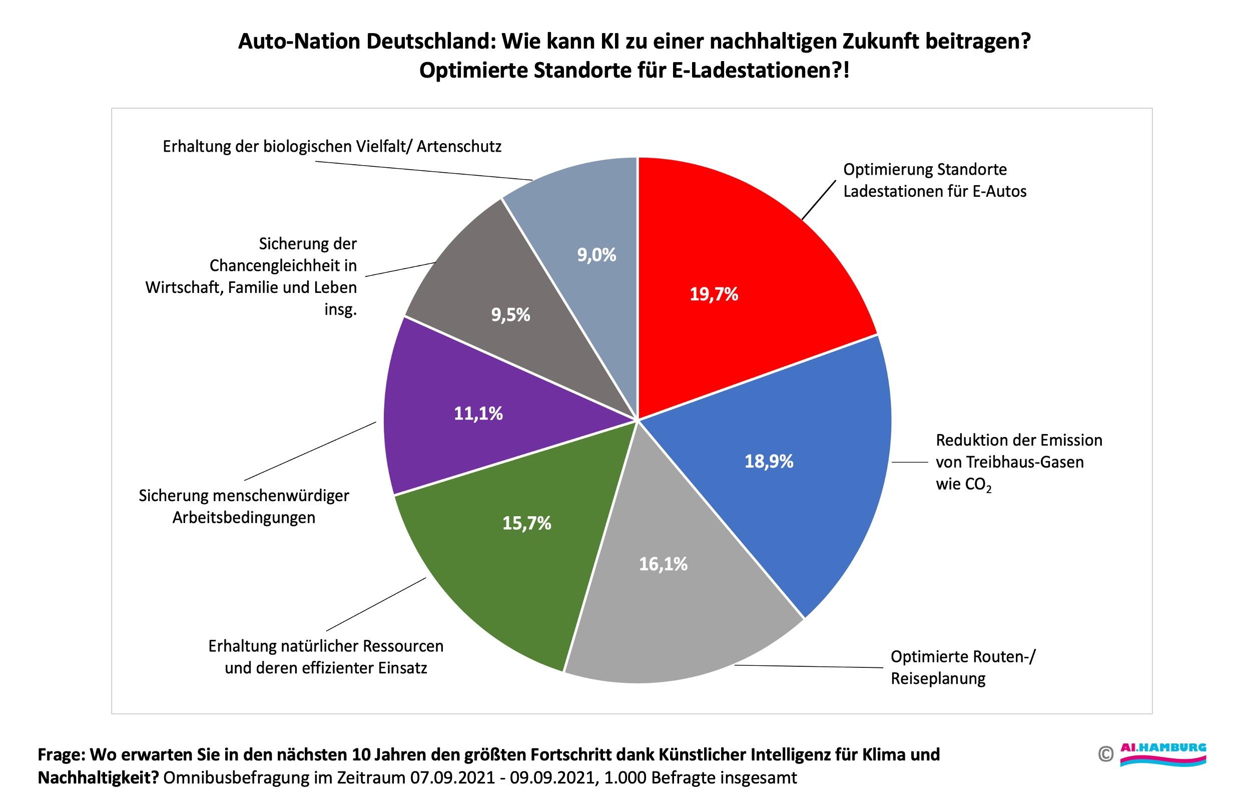 Diagramm-Alter